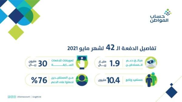 حساب المواطن يودع 1.9 مليار ريال مخصص دعم شهر مايو