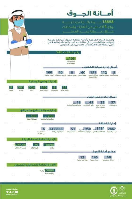 19 ألف جولة رقابية لأمانة الجوف خلال عطلة العيد