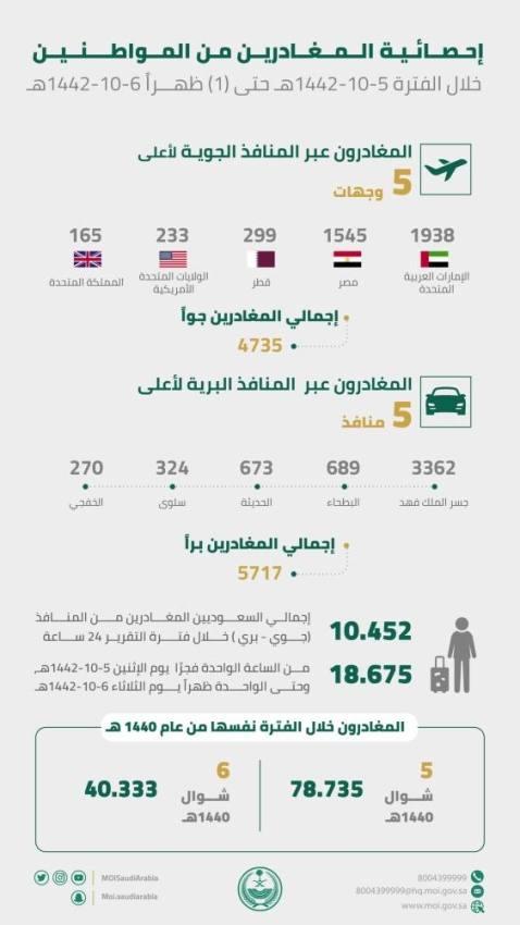 الداخلية: (10452) مواطن غادروا المملكة في الفترة من 5-6 شوال