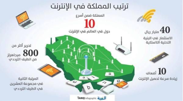 40 مليار ريال تقفز بالمملكة لقائمة أفضل 10 دول بسرعة الإنترنت