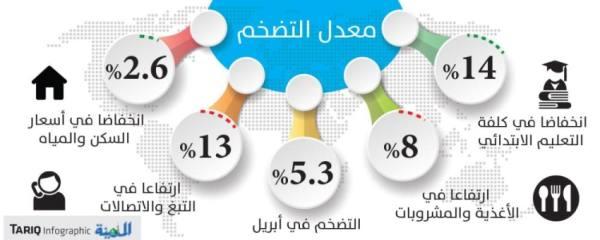 ارتفاع الأغذية والمشروبات يقود التضخم إلى 5.3 %
