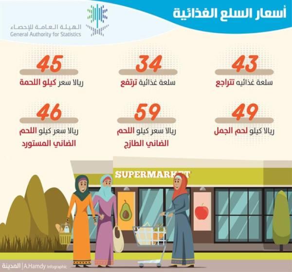 تراجع أسعار 43 سلعة غذائية خلال أبريل