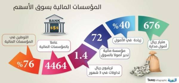 72 مؤسسة مالية تدير أصولا بقيمة 676 مليار ريال بسوق الأسهم