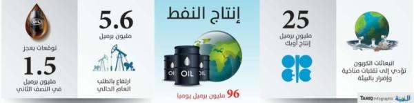 أوبك: تقرير وكالة الطاقة يهدد استقرار سوق النفط
