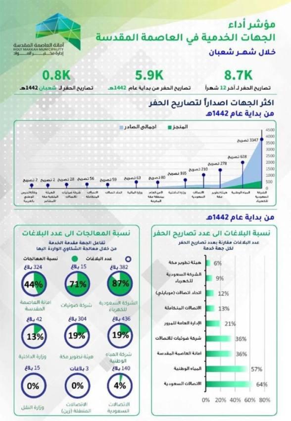 أمانة مكة : أكثر من 12 جهة خدمية تشارك الأمانة أعمال تصاريح الحفر