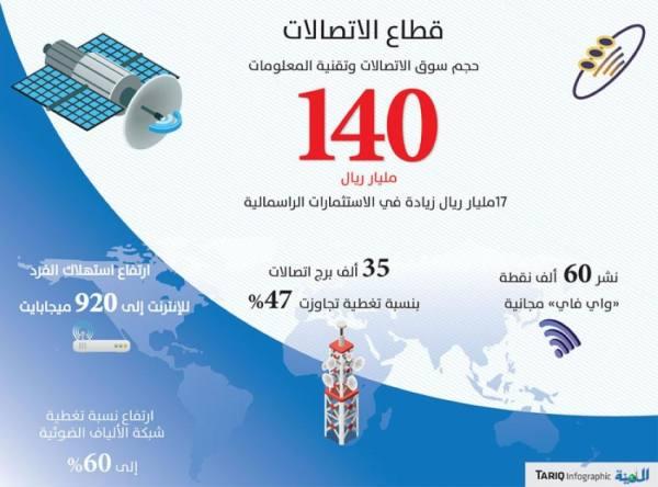 المملكة تتقدم 65 مركزا في الحكومة الإلكترونية والتنافسية العالمية