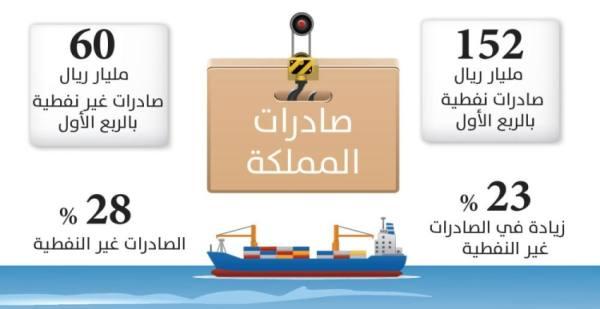 152 مليار ريال صادرات السعودية غير النفطية بالربع الأول