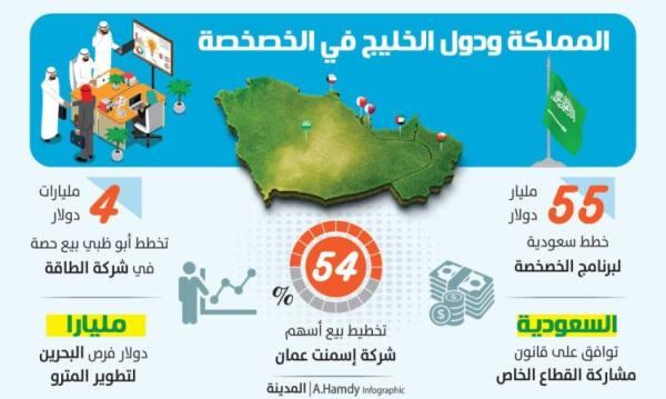 المملكة تتصدر دول الخليج في تعزيز مرونة اقتصادها ومواردها المالية