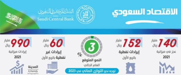 «ساما»: الاقتصاد السعودي يتمتع بوضع جيد للنمو والتعافي