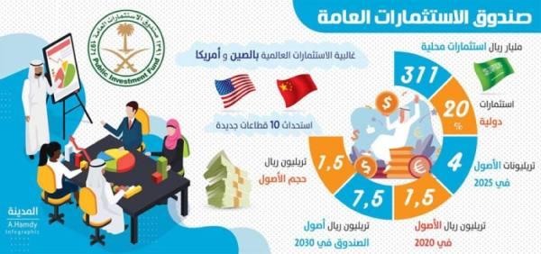 قفزات استثمارية تقود الصندوق السعودي إلى المركز الخامس عالميا