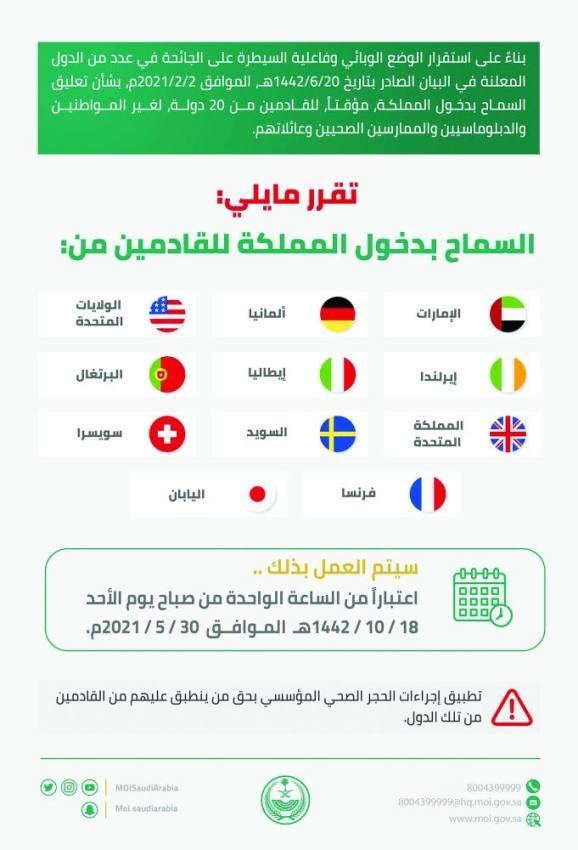 «الداخلية»: رفع تعليق دخول مواطني 11 دولة