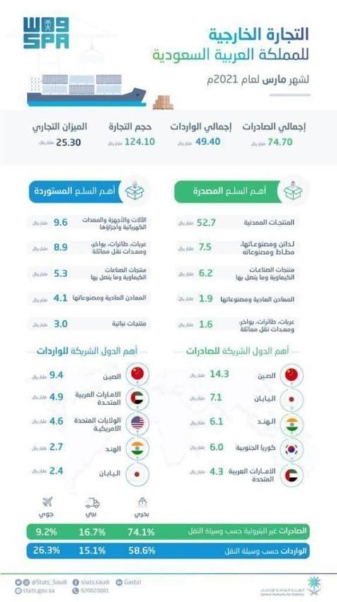 ارتفاع الصادرات غير البترولية والبترولية للمملكة في مارس
