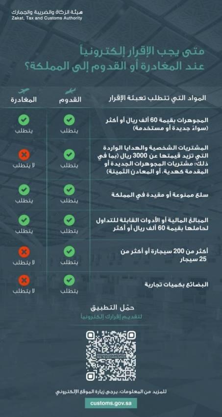 6 حالات توجب على المسافرين تقديم إقرار للجمارك بالمملكة
