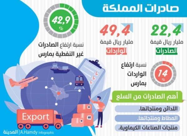 ارتفاع صادرات المملكة غير النفطية 42.9  % بمارس الماضي