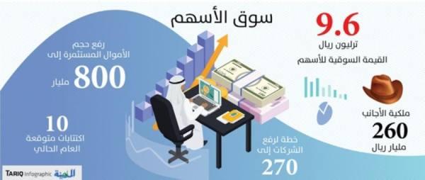 تحفيز الشركات الأجنبية والمحلية للإدراج بالسوق السعودي