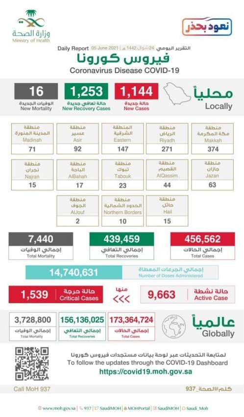 الصحة: تسجيل 1144 إصابة جديدة بكورونا و 16 وفاة