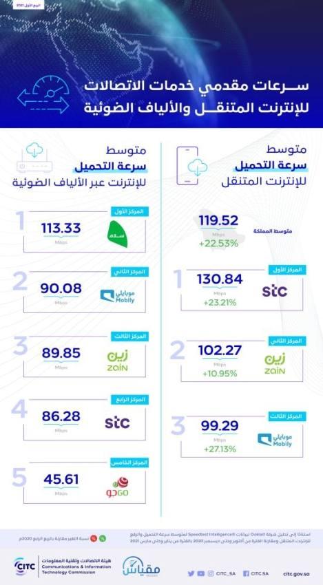 تعرف على متوسط سرعات الإنترنت لمقدمي خدمات الاتصالات في المملكة
