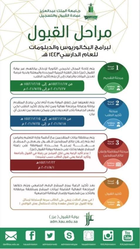 مراحل القبول لبرامج البكلوريوس والدبلومات بجامعة الملك عبدالعزيز