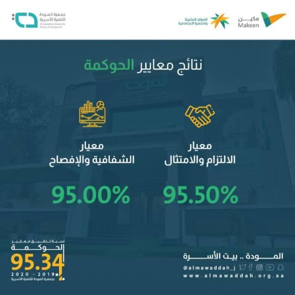 المودة تحقق 95.34 % من معايير الحوكمة