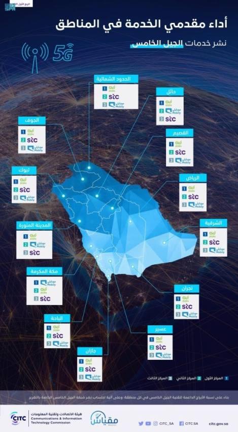 هيئة الاتصالات: وصول خدمات الجيل الخامس إلى 53 محافظة في المملكة