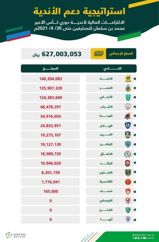 الاتحاد يتصدر ديون الأندية بـ140 مليونا