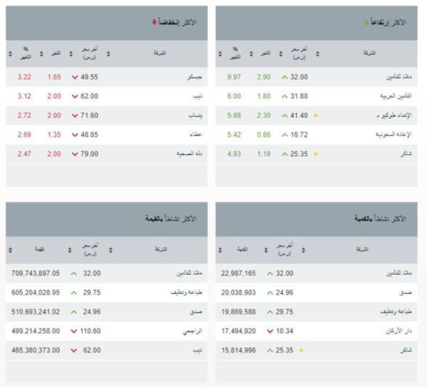 سوق الأسهم يغلق منخفضاً عند 10831.38 نقطة