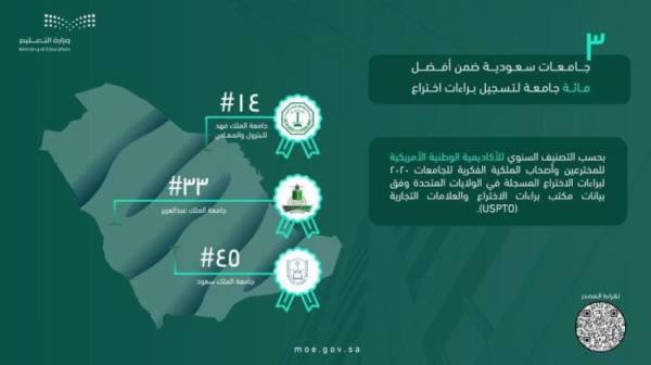 جامعة الملك عبدالعزيز تحقق المركز الـ 33 عالميا في تسجيل براءات الاختراع