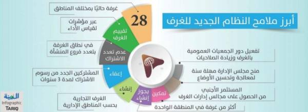 انطلاق اتحاد الغرف السعودية اليوم.. لمواكبة الإصلاحات