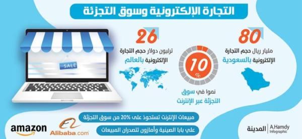 10 % ارتفاعا في مبيعات التجزئة.. والتجارة الإلكترونية تستحوذ على 20 %