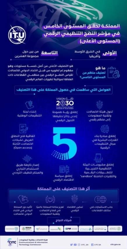 المملكة تحقق المستوى الأعلى بمؤشر النضج التنظيمي الرقمي في العالم