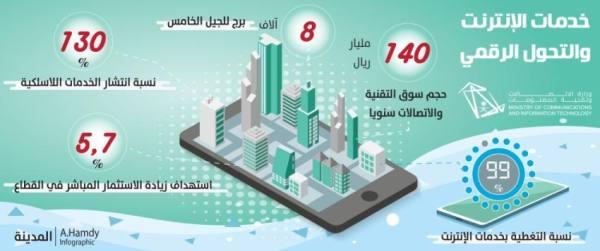 مشروع لتطوير البنية الرقمية لتحويل المملكة إلى مركز إقليمي
