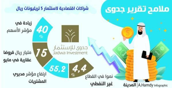40  % ارتفاع بمؤشر الأسهم .. و4.4  % نموا بالقطاع الخاص