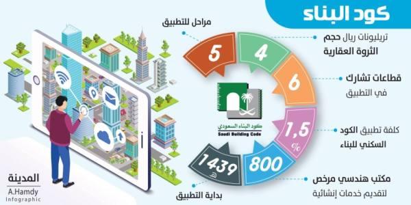 كود البناء ينهي التلاعب و«فلل الكراتين» بـ 1.5 % من التكاليف