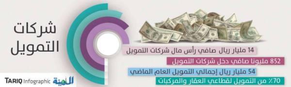 ارتفاع محفظة شركات التمويل إلى 54 مليار ريال في 2020