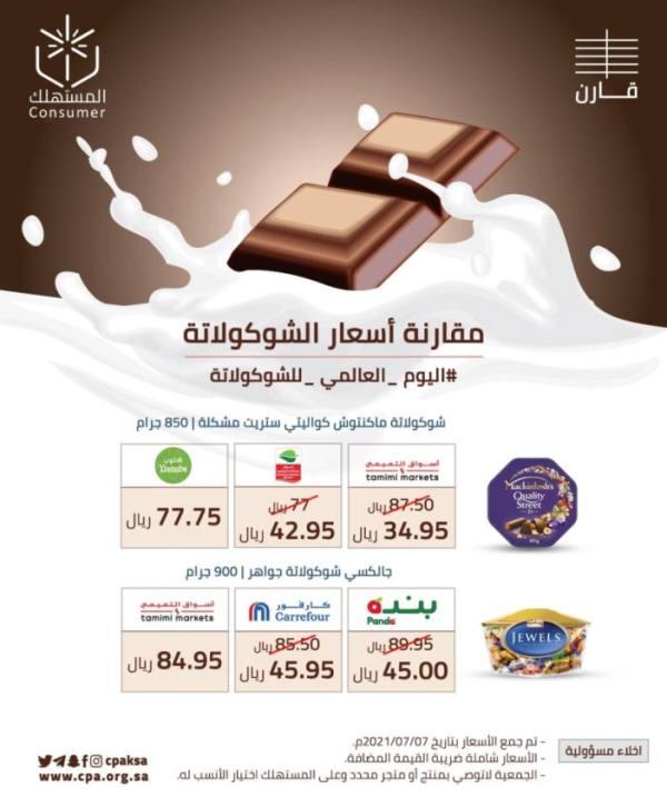 في اليوم العالمي للشوكولاته.. هل تختفي قريبا؟