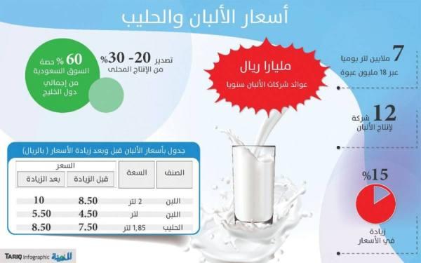 انتقال عدوى رفع أسعار الألبان .. وتهدئة المستهلك بزيادة مجانية 10%