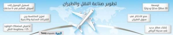 تحفيز المنافسة بين شركات الطيران لمنع الاحتكار وتخصيص المطارات