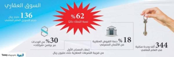 صندوق النقد: السعودية تزيد نسبة التملك وترفع القروض إلى 136 مليار ريال