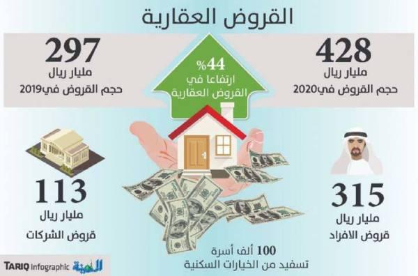 ارتفاع القروض العقارية إلى 428 مليار ريال بدعم الأفراد