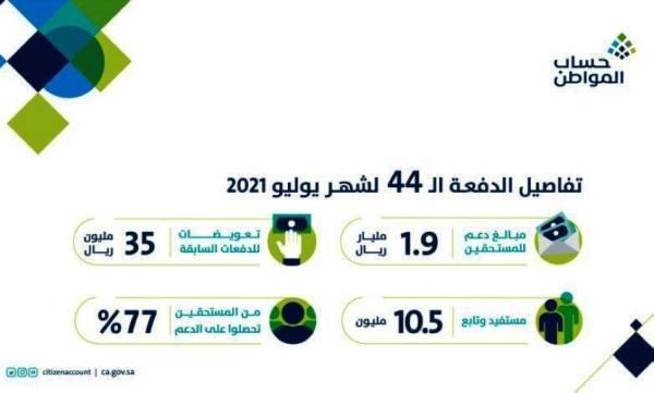 حساب المواطن: 1.9 مليار ريال لمستفيدي دفعة شهر يوليو