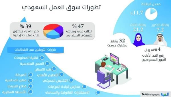 «الموارد البشرية» : استقطاب الكفاءات الوطنية من أصحاب الخبرات لسوق العمل