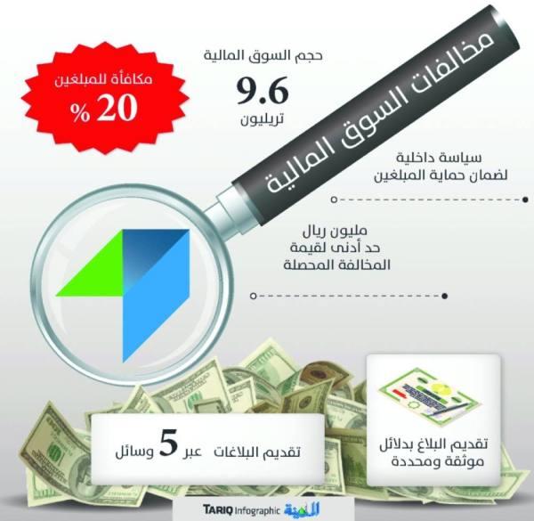 20 % مكافأة للمبلغين عن مخالفات السوق المالية