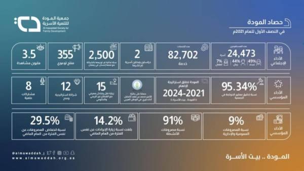 82 ألف خدمةقدّمتها المودة في النصف الأول من 2021 م