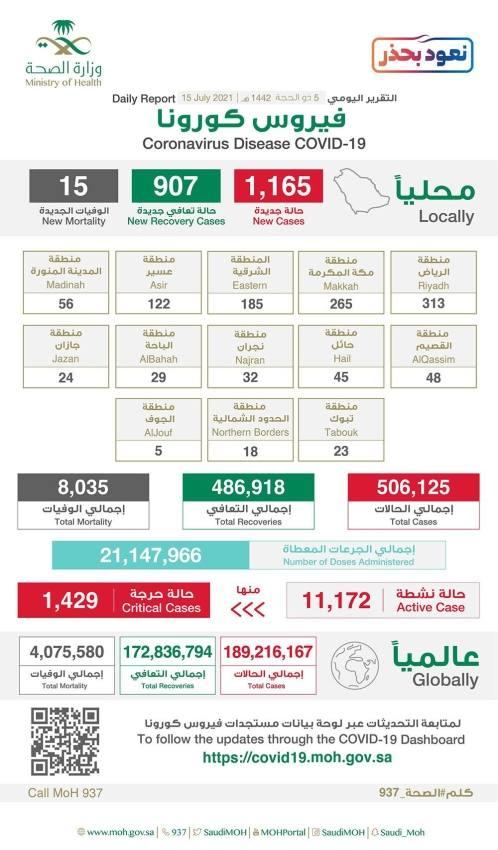 الصحة: تسجيل 1165 حالة مؤكدة بكورونا