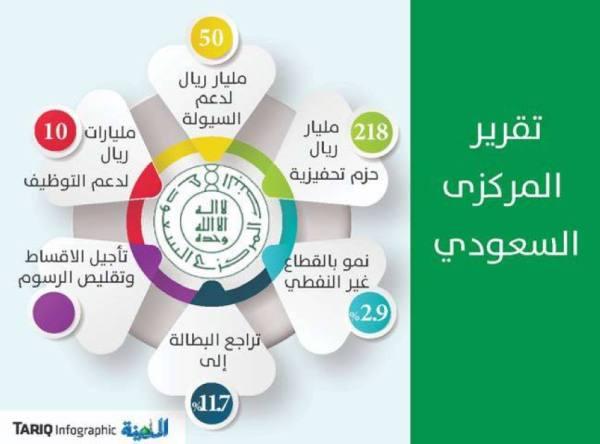 «المركزي» : تحسن الاقتصاد السعودي بدعم القطاع غير النفطي