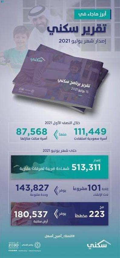 500 ألف شهادة «تصرفات عقارية» في 6 أشهر