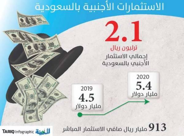 7 مليارات ريال تدفقات الاستثمار الأجنبي بزيادة 11% في الربع الأول