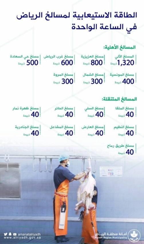 أمانة الرياض: رفع الطاقة الاستيعابية للمسالخ استعدادًا لعيد الأضحى