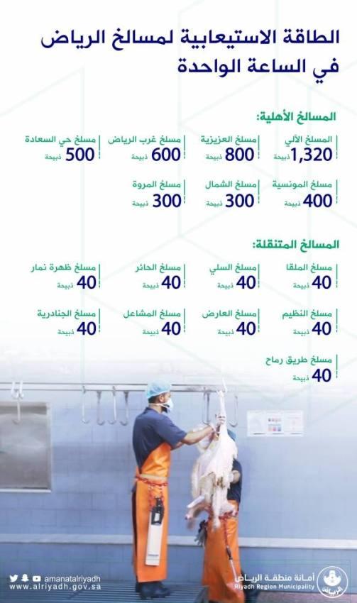 أمانة الرياض: غرفة عمليّات لمتابعة سير الأعمال في مسالخ العاصمة