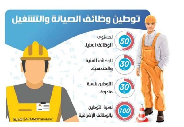 30 % لتوطين «التشغيل والصيانة».. وإلزام المقاولين بإعلان الوظائف